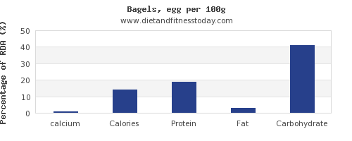 calcium and nutrition facts in a bagel per 100g
