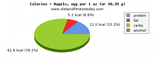 calories, calories and nutritional content in a bagel