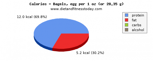 carbs, calories and nutritional content in a bagel