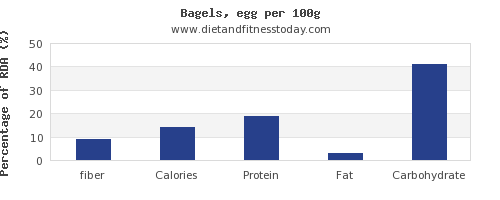 fiber and nutrition facts in a bagel per 100g