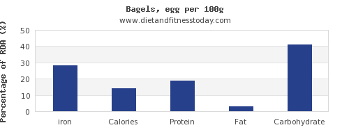 iron and nutrition facts in a bagel per 100g