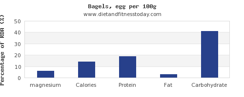 magnesium and nutrition facts in a bagel per 100g