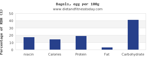 niacin and nutrition facts in a bagel per 100g