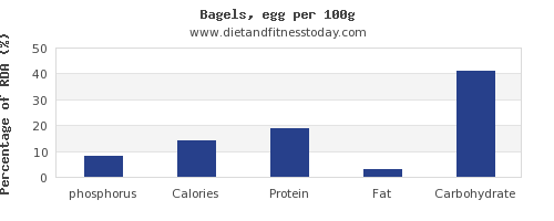 phosphorus and nutrition facts in a bagel per 100g