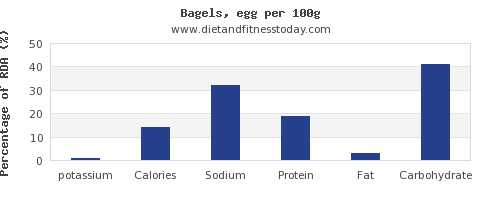potassium and nutrition facts in a bagel per 100g
