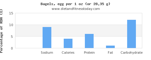 potassium and nutritional content in a bagel