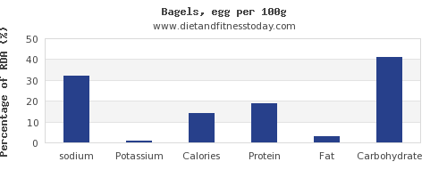 sodium and nutrition facts in a bagel per 100g