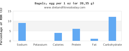 sodium and nutritional content in a bagel