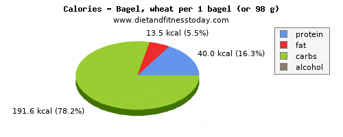 sugar, calories and nutritional content in a bagel