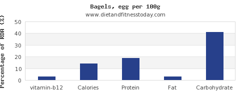 vitamin b12 and nutrition facts in a bagel per 100g