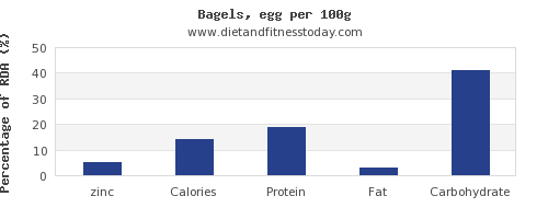 zinc and nutrition facts in a bagel per 100g