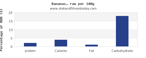 protein and nutrition facts in a banana per 100g