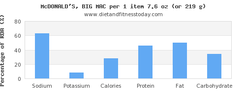 sodium and nutritional content in a big mac