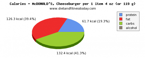 calories, calories and nutritional content in a cheeseburger