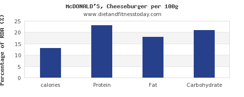 calories and nutrition facts in a cheeseburger per 100g