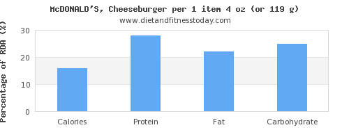 calories and nutritional content in a cheeseburger