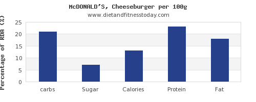 carbs and nutrition facts in a cheeseburger per 100g