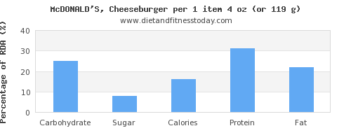 carbs and nutritional content in a cheeseburger