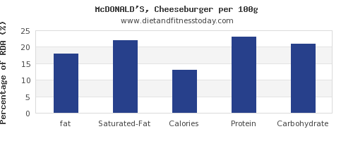fat and nutrition facts in a cheeseburger per 100g