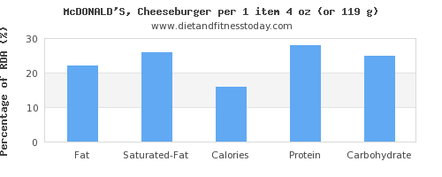 fat and nutritional content in a cheeseburger