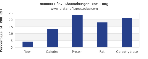 fiber and nutrition facts in a cheeseburger per 100g