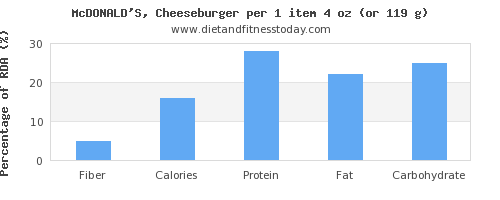 fiber and nutritional content in a cheeseburger