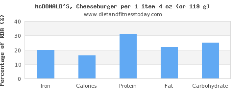iron and nutritional content in a cheeseburger