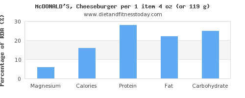 magnesium and nutritional content in a cheeseburger