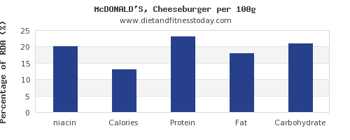 niacin and nutrition facts in a cheeseburger per 100g