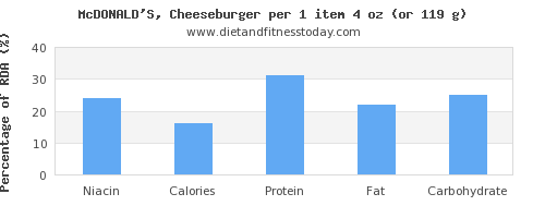 niacin and nutritional content in a cheeseburger