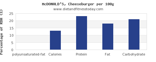polyunsaturated fat and nutrition facts in a cheeseburger per 100g
