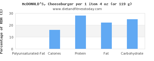 polyunsaturated fat and nutritional content in a cheeseburger