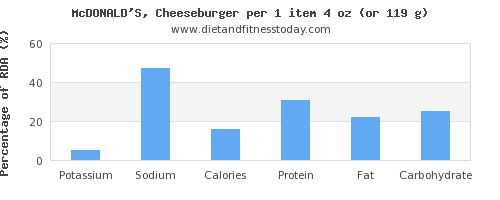potassium and nutritional content in a cheeseburger