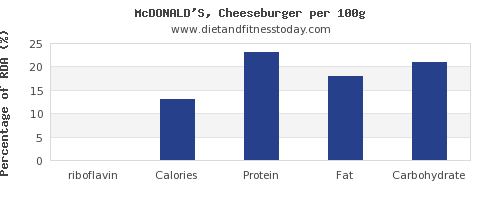 riboflavin and nutrition facts in a cheeseburger per 100g