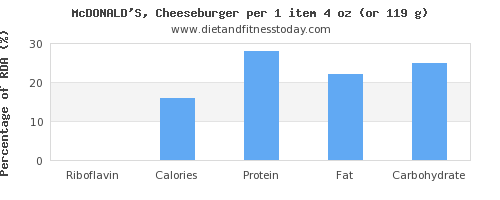 riboflavin and nutritional content in a cheeseburger