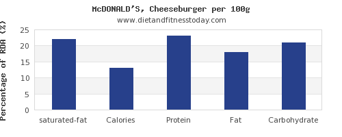 saturated fat and nutrition facts in a cheeseburger per 100g