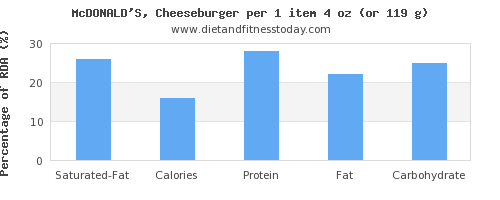 saturated fat and nutritional content in a cheeseburger