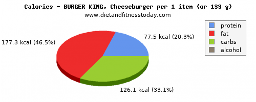 selenium, calories and nutritional content in a cheeseburger