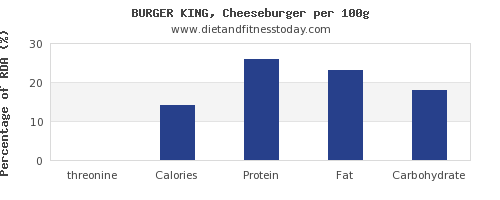 threonine and nutrition facts in a cheeseburger per 100g