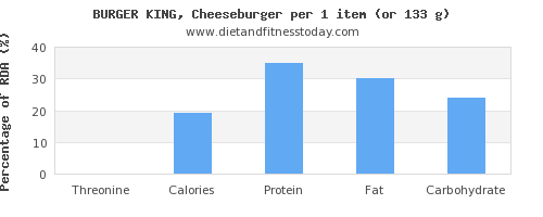 threonine and nutritional content in a cheeseburger