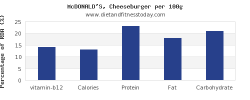 vitamin b12 and nutrition facts in a cheeseburger per 100g