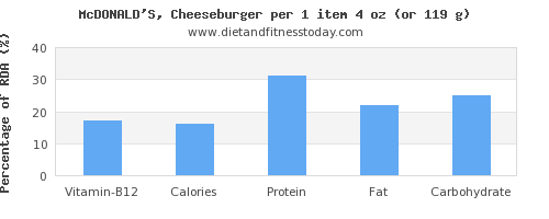 vitamin b12 and nutritional content in a cheeseburger