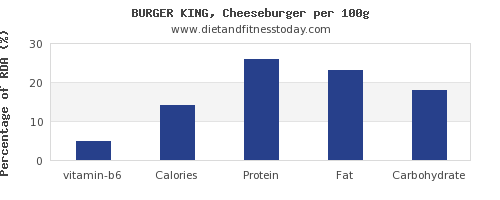 vitamin b6 and nutrition facts in a cheeseburger per 100g