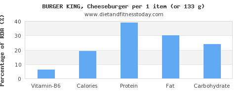 vitamin b6 and nutritional content in a cheeseburger