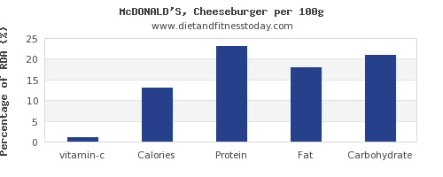 vitamin c and nutrition facts in a cheeseburger per 100g