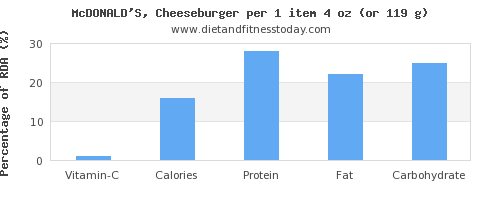 vitamin c and nutritional content in a cheeseburger