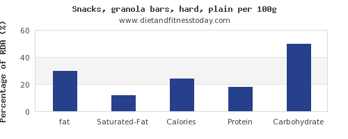 fat and nutrition facts in a granola bar per 100g
