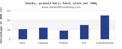 fiber and nutrition facts in a granola bar per 100g