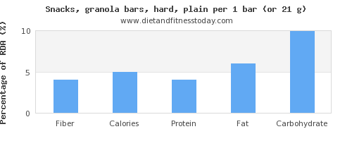 fiber and nutritional content in a granola bar