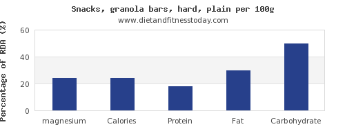 magnesium and nutrition facts in a granola bar per 100g